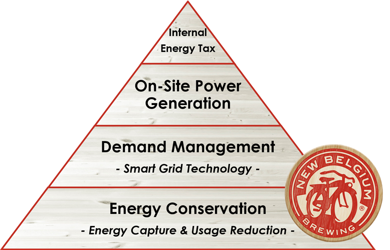 nbb energy pyramid