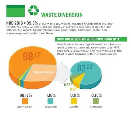 2017-Sustainability-WasteDiversion